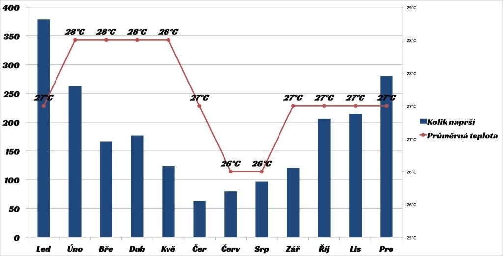 Graf Réunion Průměrné Teploty